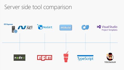 Server vs Client side tool comparison